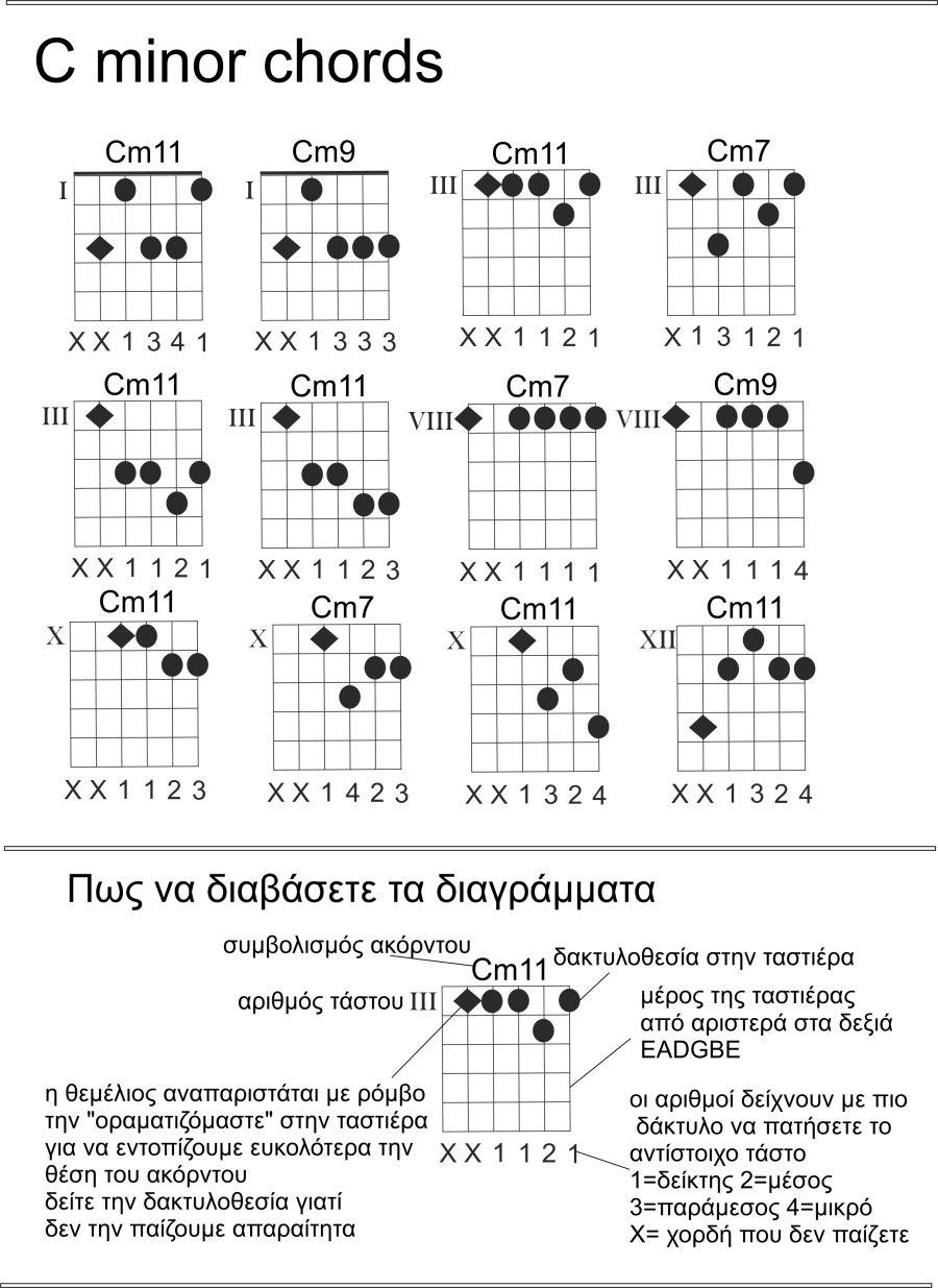 Jazz guitar chord voicings